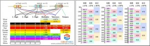 Business-card sized resistor color code table.