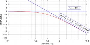 Bodediagram för ett lågpassfilter - förstoring av området kring brytfrekvensen.