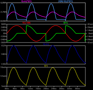 Ltspice simulation of the circuit. The second panel from the top shows the voltage and current waveforms on the input side, the lowest panel shows the current through the LEDs.