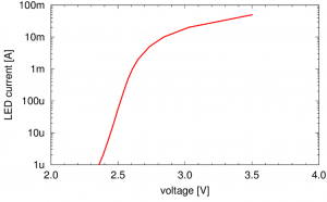 Current-voltage characteristic of a single one of the 51 LEDs in the string.