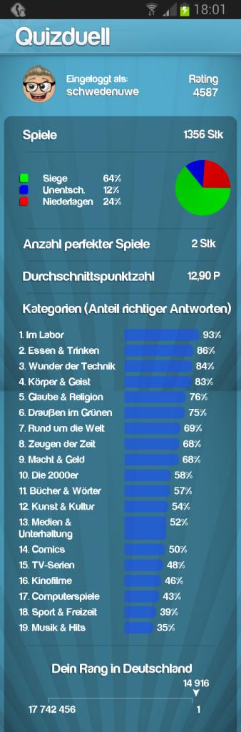 Meine Quizduell-Statistik am 21. Juni 2014.